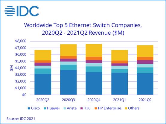 Продажи коммутаторов Ethernet корпоративного уровня за год выросли на 10,8%