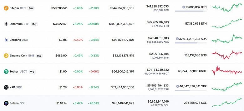 Bitcoin все-таки закрепился за отметкой в 50 000 долларов, а стоимость Ethereum превысила 4000 долларов