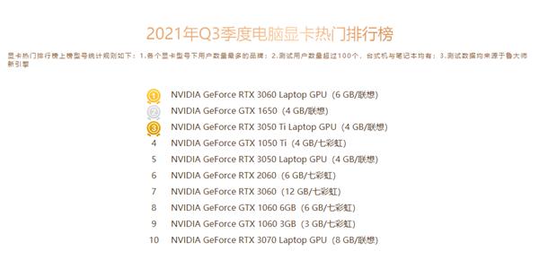 Nvidia практически монополизировала рынок игровых видеокарт в Китае. В Топ-10 нет ни одного 3D-ускорителя AMD