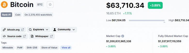 Bitcoin в шаге от абсолютного рекорда стоимости. Главная криптовалюта мира подорожала до 63 500 долларов