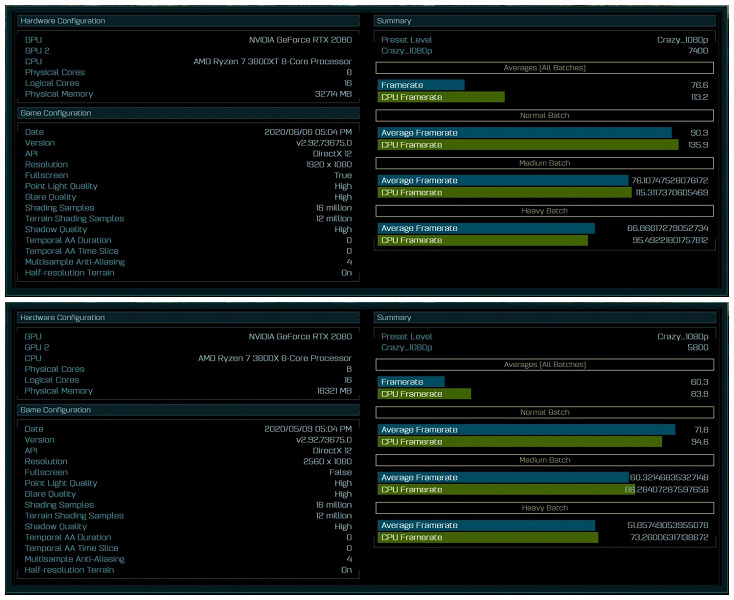 Производительность AMD Ryzen 7 3800XT заметно выше производительности Ryzen 7 3800X