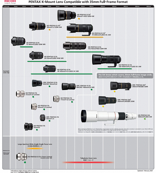 Обновлены графики выпуска объективов с креплением Pentax K