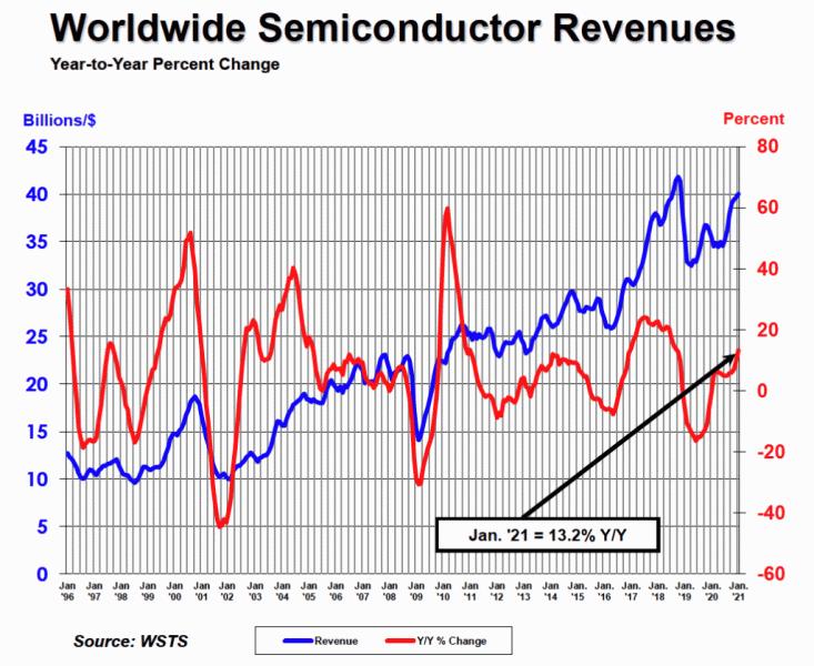 Мировые продажи полупроводниковой продукции стремительно пошли вверх