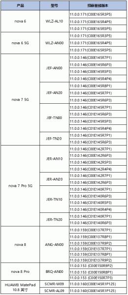 Еще шесть смартфонов Huawei получили HarmonyOS 2.0 вместо Android. В их числе nova 6, nova 7 5G, nova 8 и nova 8 Pro