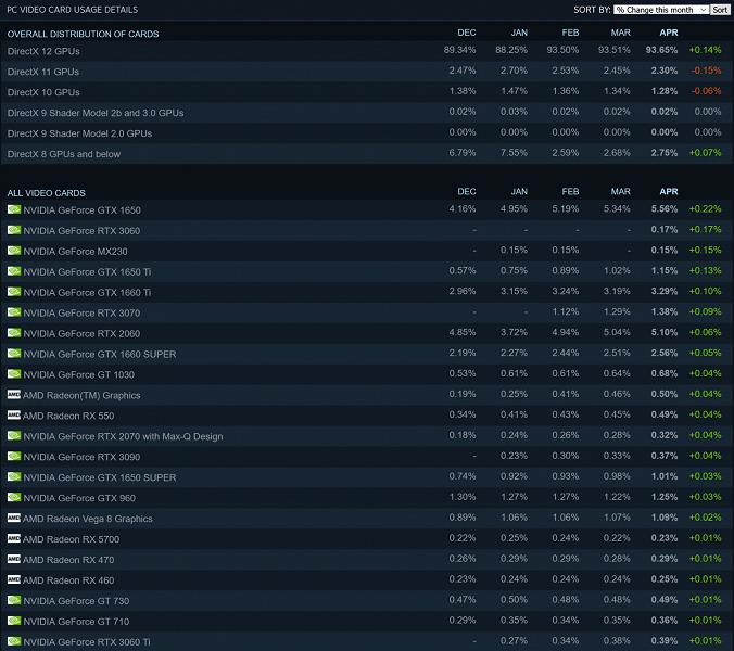 Когда нормальные видеокарты в дефиците, для игр сгодится и GeForce MX230. Он пробился в Топ-3 видеокарт Steam