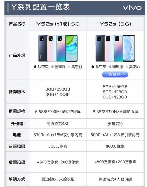 Представлены две новые версии бескомпромиссного недорогого смартфона Vivo Y52s с 90-герцевым экраном и ёмкой батареей