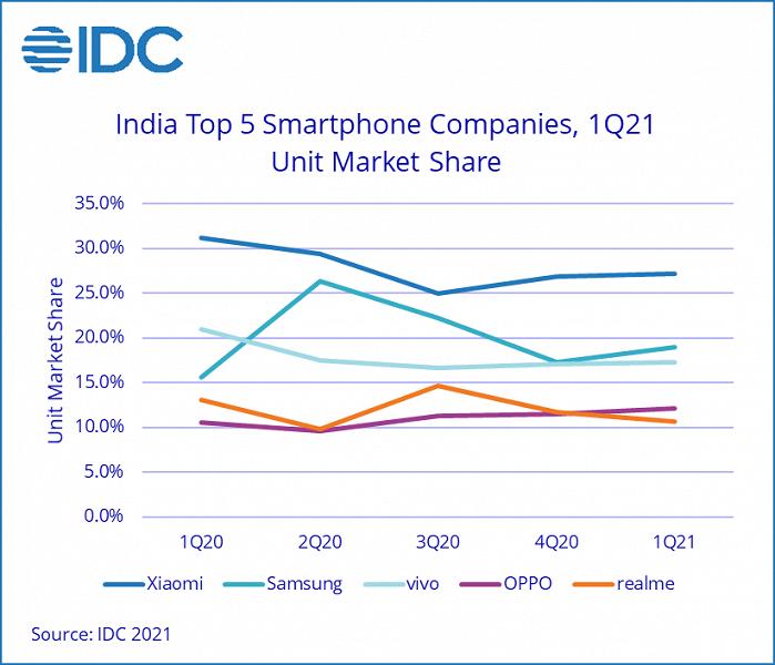 По подсчетам IDC, индийский рынок смартфонов в годовом выражении вырос на 18%