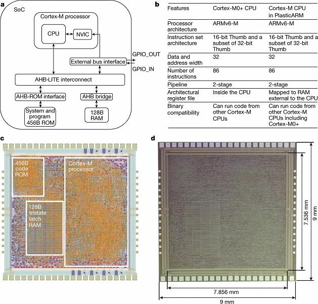 Специалисты Arm и PragmatIC Semiconductor создали изначально гибкий 32-разрядный микропроцессор PlasticARM
