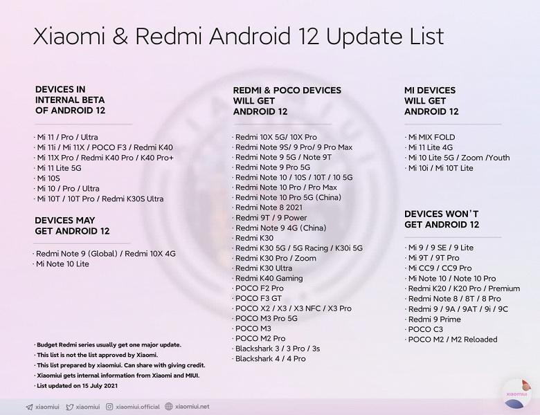 Redmi 9T, Redmi Note 9 4G и Redmi 9 Power получат Android 12, а Poco M2, M2 Reloaded и Poco C3  нет. Обновленный список смартфонов Xiaomi, Redmi и Po