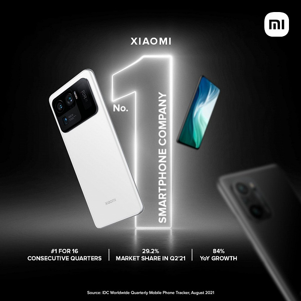 Четыре года подряд Xiaomi возглавляет второй по величине рынок смартфонов: компания продаёт на 80% смартфонов больше, чем Samsung, в Индии