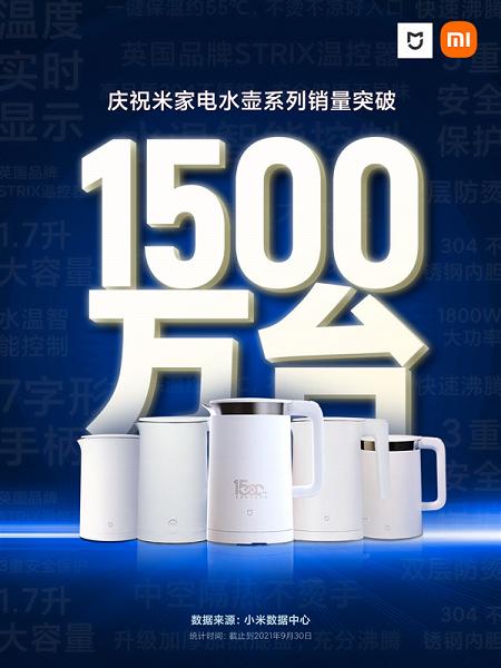 Еще один закономерный хит от Xiaomi. Компания продала 15 миллионов чайников