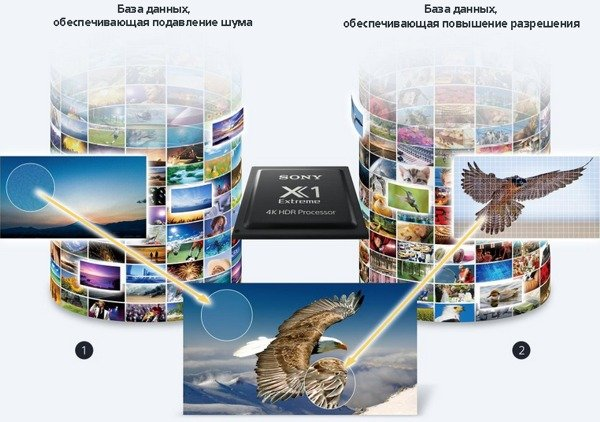 OLED-телевизор Sony Bravia KD-55A1. Dual database processing.