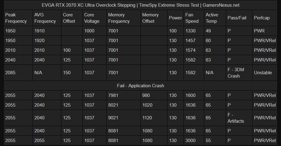 Не все GeForce RTX 2070 одинаково полезны