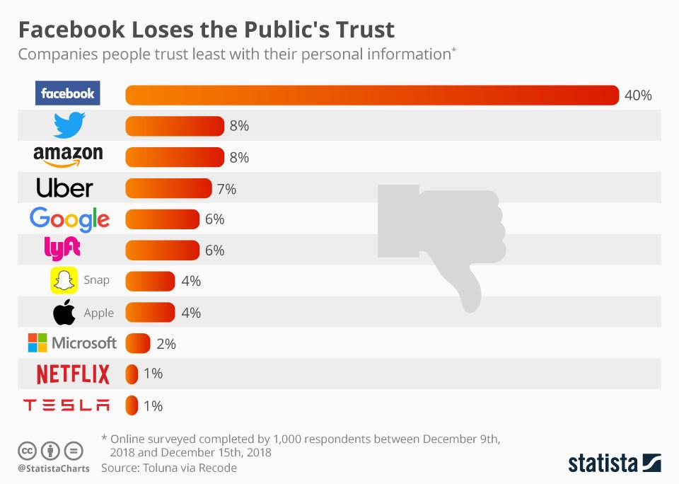 Фейсбук возглавил топ компаний, которые потеряли доверие пользователей