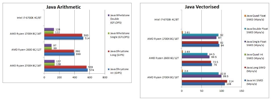 Процессоры Ryzen 7 2700X и Ryzen 5 2600 сравнили с Ryzen 7 1700X и