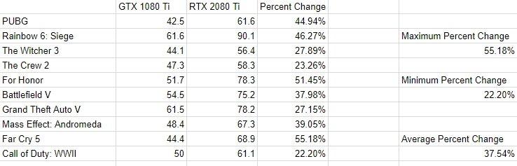 Появились первые результаты сравнения GeForce RTX 2080 Ti с