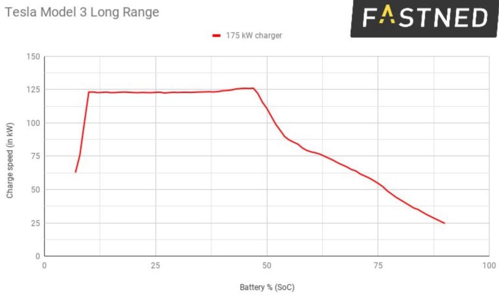 Европейские версии Tesla Model 3 заряжаются даже быстрее американских