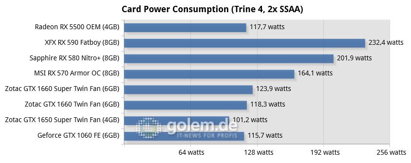 08-card-power-consumption-(trine-4,-2x-s