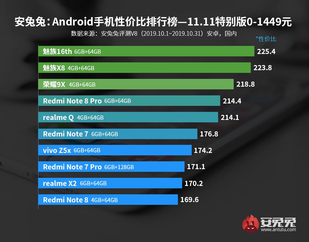 Рейтинг смартфонов 2019
