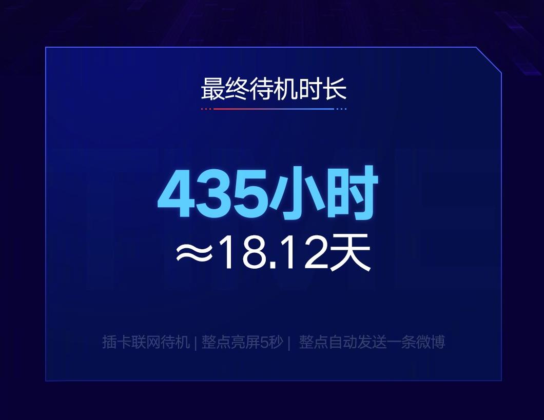 28 миллионов человек 18 дней следили за тем как разряжался Redmi 7