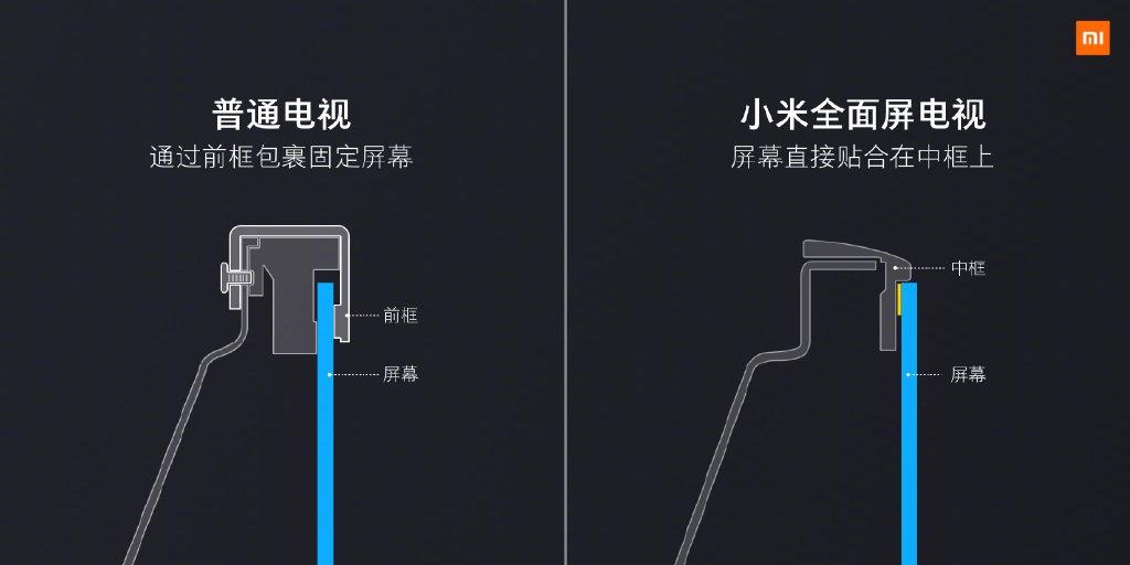 Xiaomi представила большое количество новых телевизоров. Цена— от164 долларов