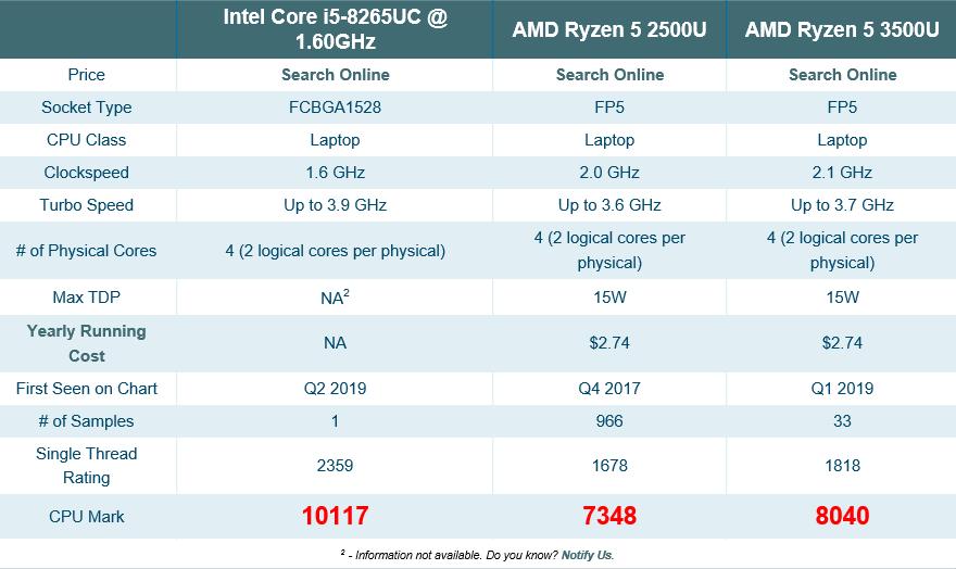 Intel Nanosit Otvetnyj Udar Processor Core I5 8265uc Obhodit Po Proizvoditelnosti Amd Ryzen 5 3500u