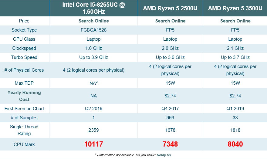 AMD Ryzen 9 3950X обошёл 18-ядерный i9-9980XE