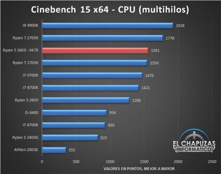 AMD Ryzen 5 3600 обходит Ryzen 7 2700X в Cinebench и играх