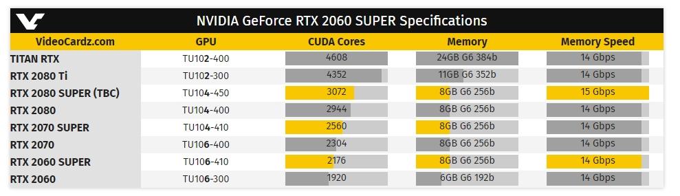 Стали известны все параметры видеокарт GeForce RTX 2060
