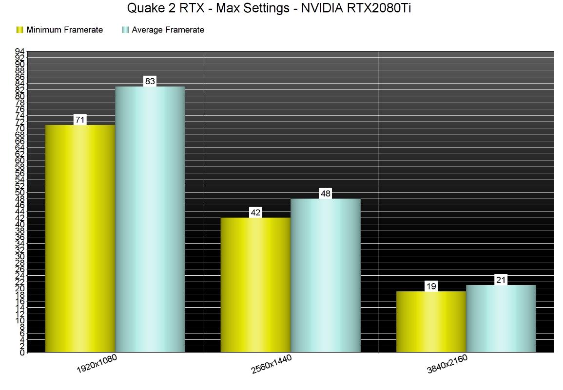 QuakeII RTX в4К тормозит даже насамых мощных системах