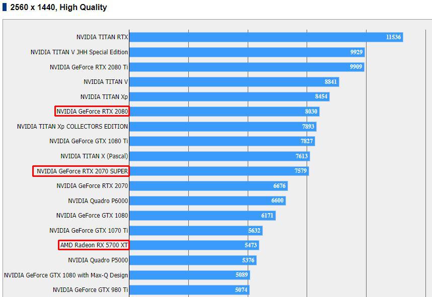 Nvidia GeForce RTX 2070 Super разгромила Radeon RX 5700 XT в