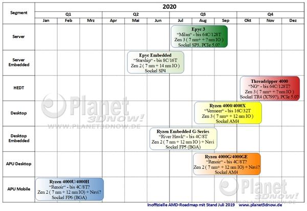 Процессоры AMD Ryzen 4000 для настольных ПК выйдут в августе