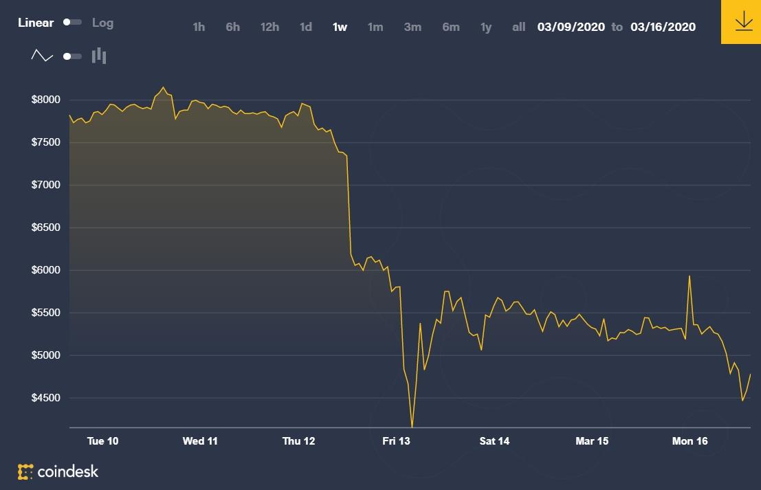 bitcoin kurs graf