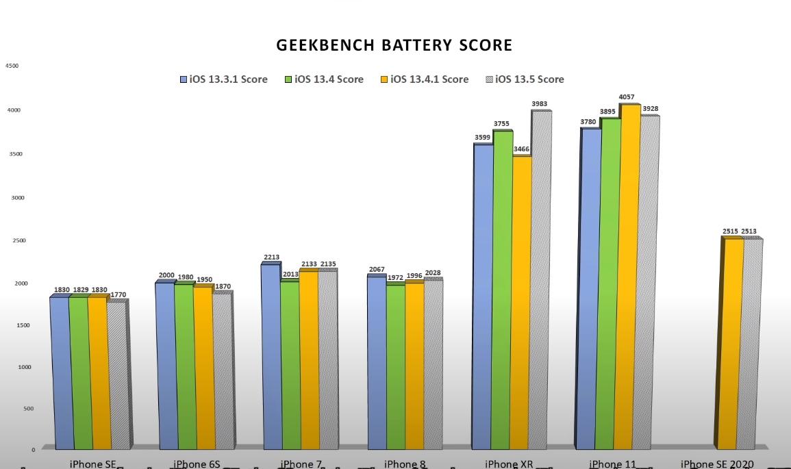 Снижает ли автономность iPhone новая iOS 13.5? Тест семи смартфонов даёт ответ