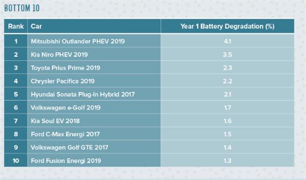 Chevrolet Bolt — лучший электромобиль по степени деградации тяговой батареи. А где Tesla?