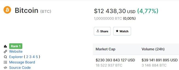 Bitcoin дороже $12 000. Впервые с августа текущего года