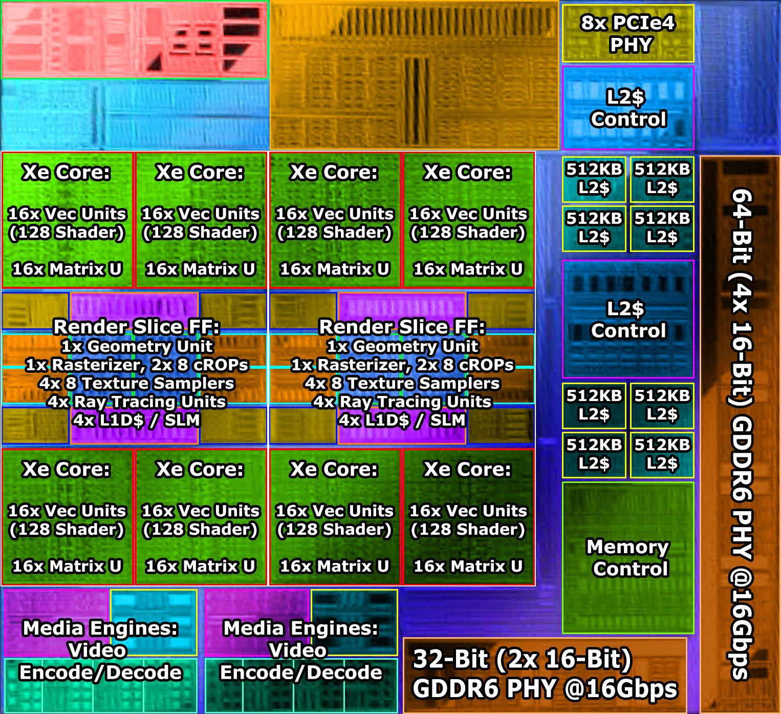 Таких современных видеокарт ни Nvidia, ни AMD не предлагают. Бюджетная 3D-карта Intel предложит 6 ГБ памяти и 96-разрядную шину