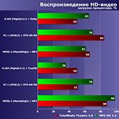 Энергоэффективные процессоры Intel Pentium G4500T, Core i3-6300T, i3-7100T, i5-6600T и i7-6700T: насколько совместимы TDP 35 Вт и решение ресурсоемких задач?