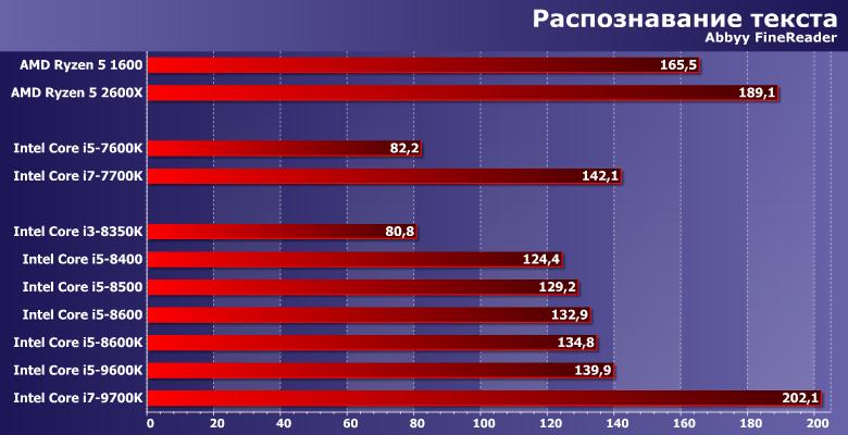 Тестирование процессоров Intel Core i5 для платформы LGA1151 «Second