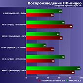 Процессоры Intel Core i7-6800K, i7-6850K и i7-6900K: шести- и восьмиядерные процессоры для LGA2011-3 в сравнении с современными моделями AMD и Intel