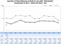 Рынок летит под откос. За год продажи компактных камер сократились на 31,6%, зеркальных — на 21,8%, беззеркальных — на 14,8%