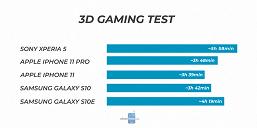 Маленький флагман Sony, удивляющий автономностью. Xperia 5 в играх демонстрирует впечатляющие результаты