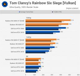 У AMD действительно получилось догнать Nvidia. Массовые тесты карт Radeon RX 6800 это подтверждают