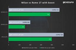 64 ядра частотой до 3,7 ГГц и производительность на 76% выше, чем у Xeon Platinum 8280L. Характеристики AMD Epyc 7713 и других CPU линейки Milan