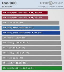Какой процессор — Intel или AMD — лучше выбрать для GeForce RTX 3080?