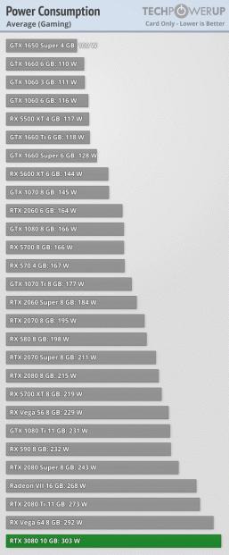 Опубликованы обзоры GeForce RTX 3080. Насколько же она действительно быстрее RTX 2080?