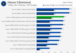 Первые тесты Core i7-11800H: у Intel получился отличный процессор, но решения AMD всё равно лучше