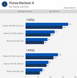 Хватает ли популярной, но неновой Radeon RX 580 для самых современных игр? Большое тестирование даёт ответ