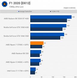На что способен самый мощный гибридный процессор AMD. Появился большой тест Ryzen 7 5700G