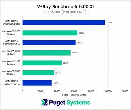Представленные вчера CPU Intel Xeon W-3300 с треском провалили сравнение с RyzenThreadripper Pro 3000, которые вышли полгода назад